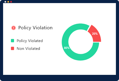 Measure policy compliance